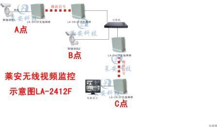 工業級視頻監控專用無線網橋,無線遠程監控Ryan領先品牌