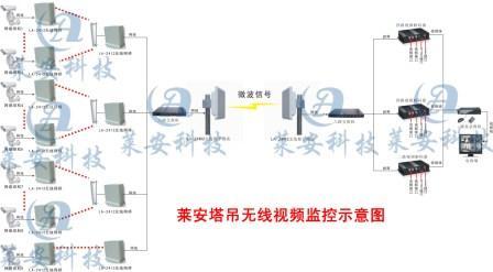 廣州珠江集裝箱碼頭遠程無線監控,無線網橋,數字視頻監控器