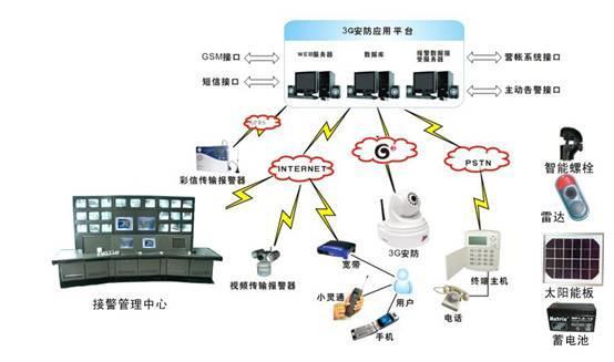 长沙联网报警平台与市面联网报警系统平台对比表优势