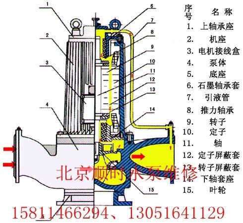 北京屏蔽泵維修