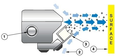 超強靜電消除器除靜電風刀離子風刀