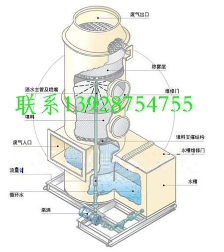 廢氣處理塔,廢氣吸收塔,廢氣凈化塔