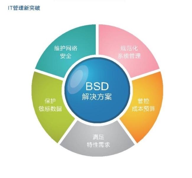 銳起BSD企業無盤管理系統|防止機密泄露