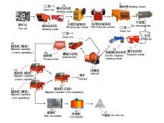 铂思特选锑-砷-金矿石技术,锑金矿石中锑金硫分离方法