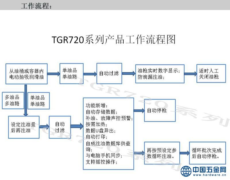 TGR720系列产品介绍2-工作流程